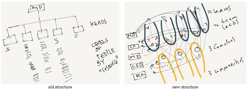 oldstructuretonewstructure_text